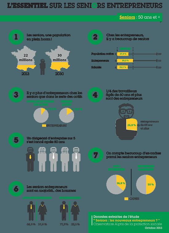 Les Auto Entrepreneurs De Plus De 60 Ans Seront De Plus En Plus