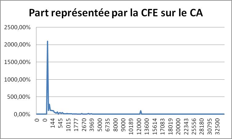 Etude FEDAE sur la CFE en 2015 | Fédération autoentrepreneur