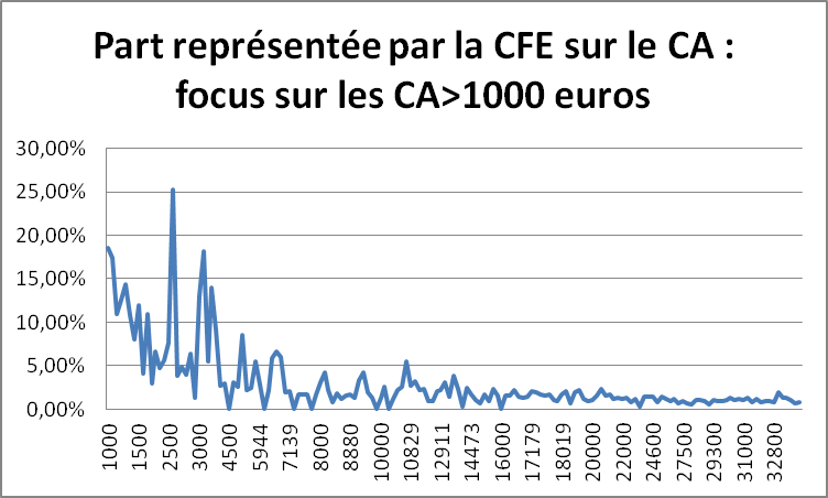 Etude FEDAE sur la CFE en 2015