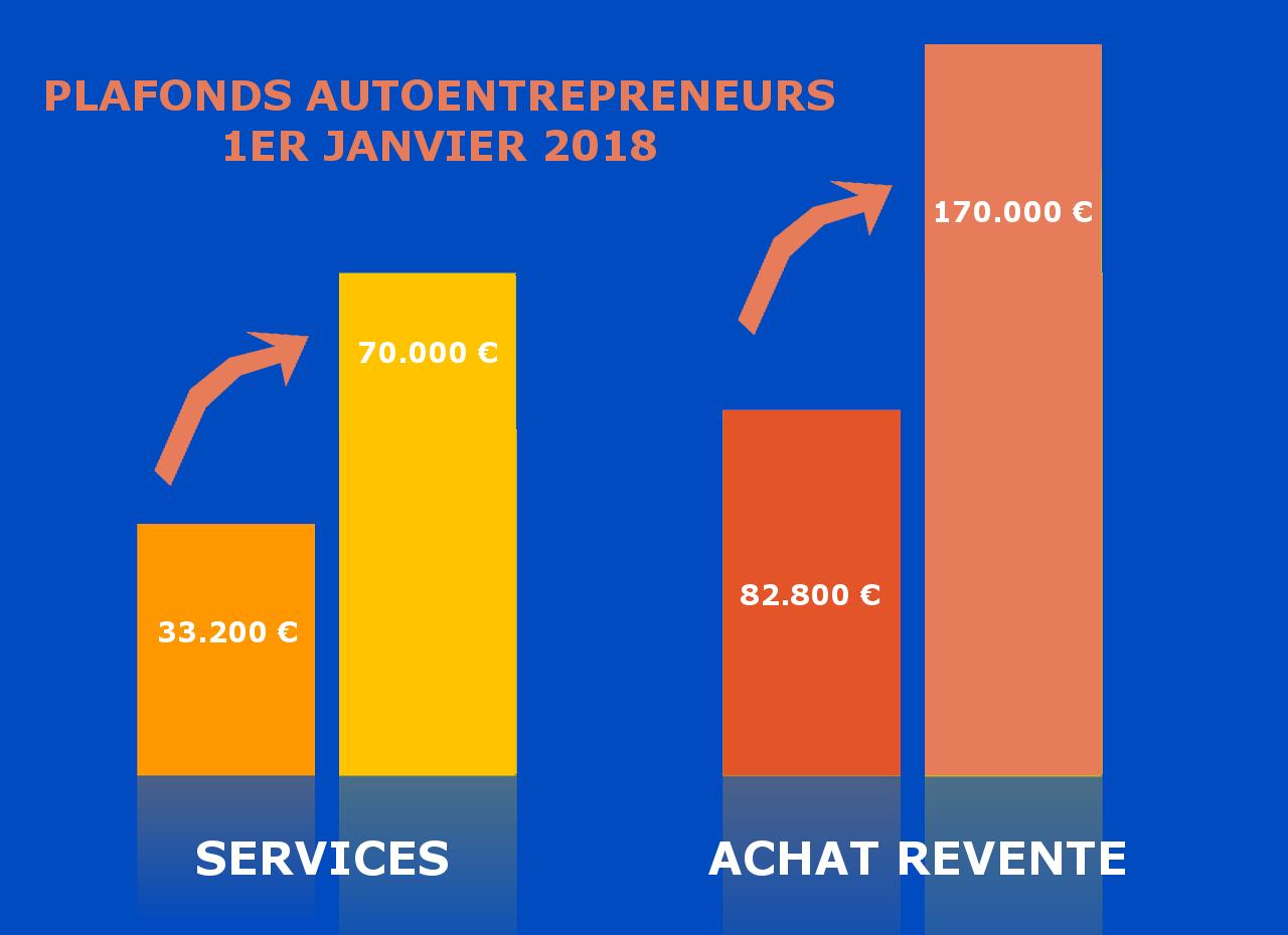 Doublement Des Plafonds Chiffre D Affaires Autoentrepreneur