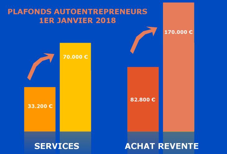 Doublement Des Plafonds Chiffre D Affaires Autoentrepreneur En 2018