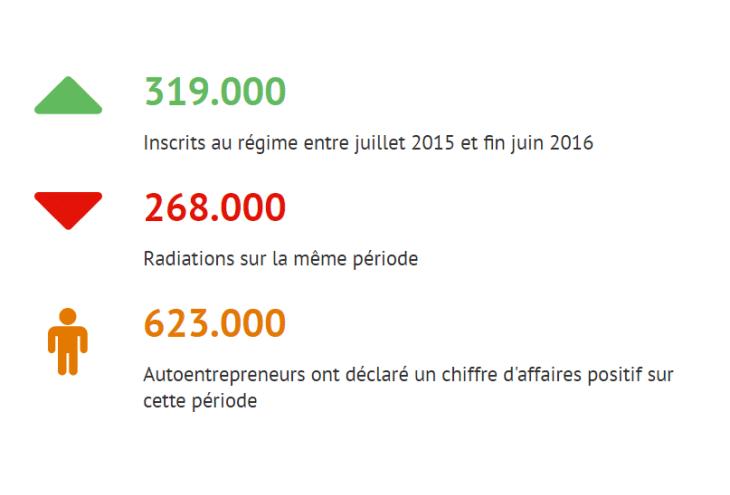 1 1 million d 39 autoentrepreneurs fin juin 2016 bilan des for Idee auto entrepreneur 2016