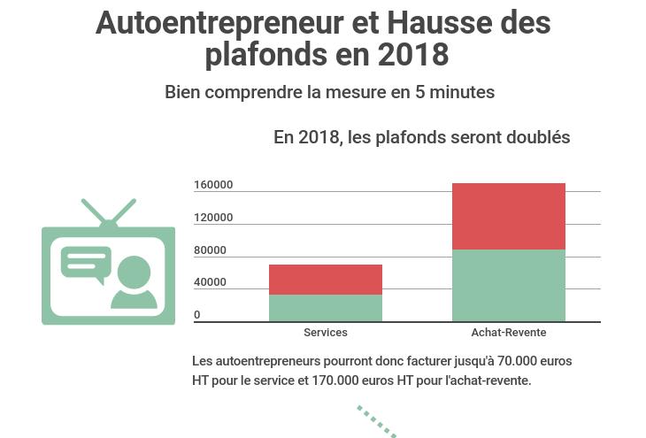 Infographie autoentrepreneur r forme des plafonds et tva en 2018 - Plafond indemnites chomage ...
