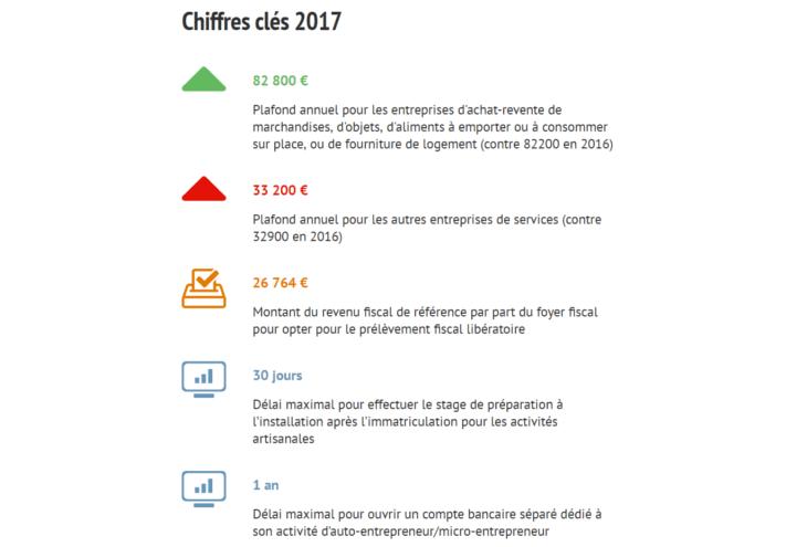 Les Taux Et Les Plafonds 2017 Pour Les Autoentrepreneurs