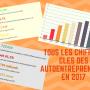 INFOGRAPHIE : tous les chiffres à connaître sur les autoentrepreneurs en 2017